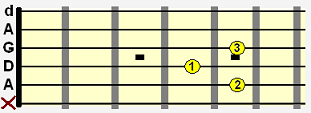 D dominant 7 (D7) open chord