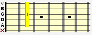 B 9 suspended 4 (B9sus4) movable chord